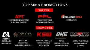 Top MMA Promotions - PFL